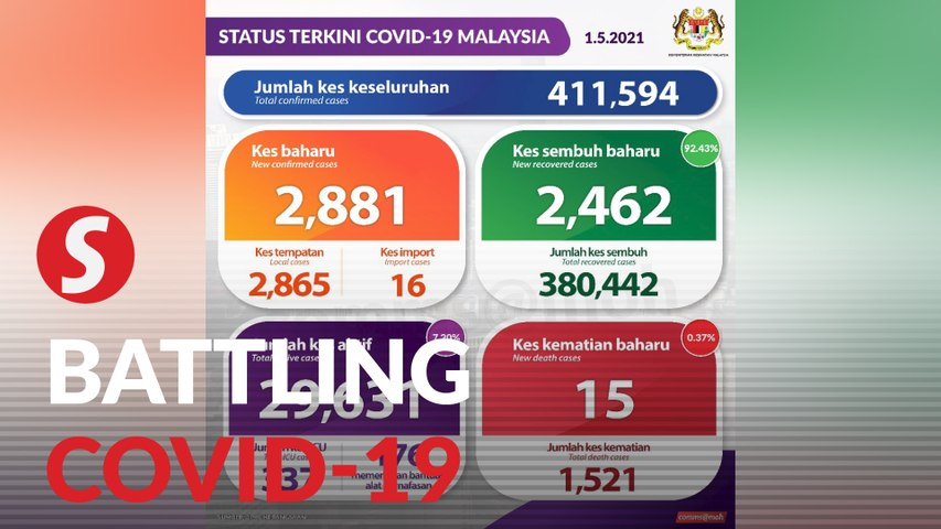 Covid-19 cases go back to below 3,000, govt to review MCO