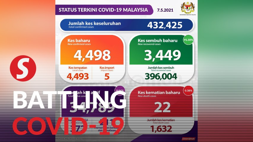Covid-19: Malaysia hits 4,000 mark again after three months
