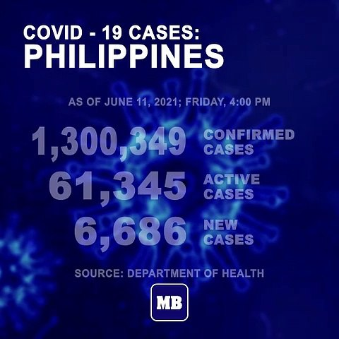DOH reports 6,686 new cases, bringing the national total to 1,300,349, as of JUNE 11, 2021