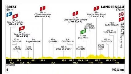 Retour sur la 1ère étape du Tour de France 2021 _ Brest-Landerneau