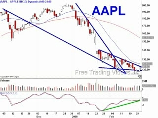 AAPL day trade