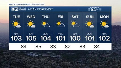 MOST ACCURATE FORECAST: Low storm threat as temperatures heat back up