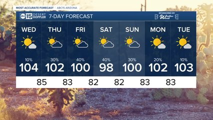 Temperatures warm up through the week