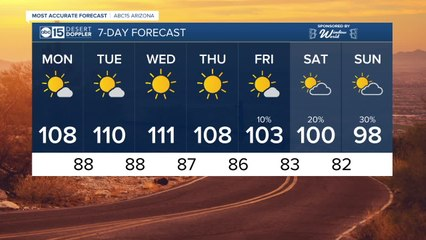 FORECAST: Heating up and drying out to start the month of August