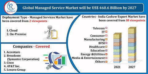 Managed Services Market by Deployment Type, Companies, Forecast by 2027