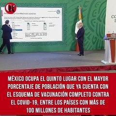 México ocupa el quinto lugar con el mayor porcentaje de población que ya cuenta con el esquema de vacunación completo contra el COVID-19, entre los países con más de 100 millones de habitantes