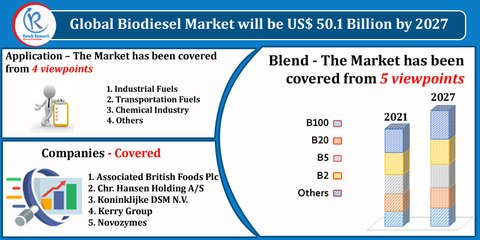 Biodiesel Market By Blend, Feed Stock Type, Companies, Forecast By 2027