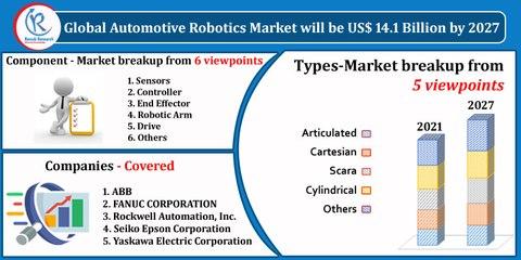 Automotive Robotics Market By Components, Companies, Forecast by 2027