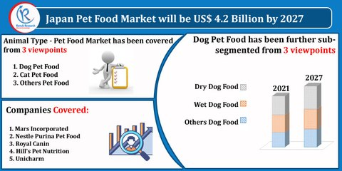 Japan Pet Food Market, By Animal Type, Companies, Forecast by 2027