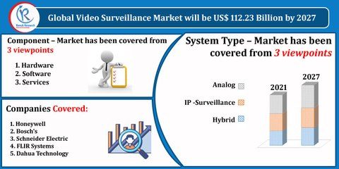 Video Surveillance Market By Component, Companies, Forecast by 2027