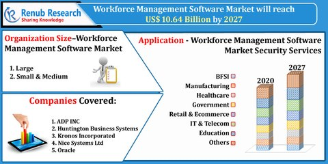Workforce Management Software Market By Organization Size, Companies, Forecast by 2027