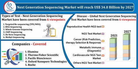 Next Generation Sequencing Market, By Types of Test, Companies, Forecast by 2027