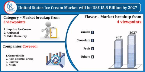 United States Ice Cream Market, By flavor, Companies, Forecast by 2027