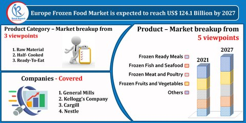 Europe Frozen Food Market, By Product, Companies, Forecast by 2027
