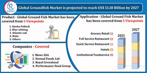 Global Groundfish Market, By Product, Application, Companies, Forecast by 2027