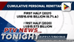 H1 2021 personal remittances up by 6.7% to reach $16.6-B