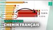 50 millions de vaccinés: la course de graphique qui montre la progression française