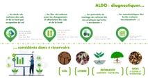 Outil ALDO – un outil de diagnostic de la séquestration carbone
