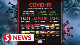 Covid-19: Another 13,104 cases, 1.5% in categories 3, 4 and 5