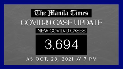 PH logs 3,694  new Covid-19 cases as of Oct. 28, 2021 | 7 PM