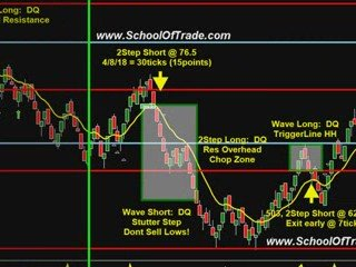 Beginner Day Trader? Looking For A Free trial?