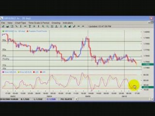 How to trade forex – forex trading strategy