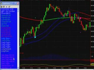 Russell e-Mini Futures Day Trading System