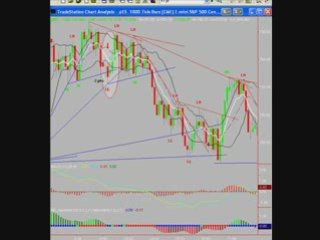 Day Trading the S&P E-mini Futures 2/19/09