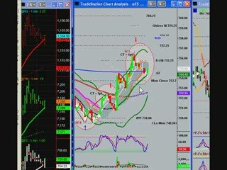 Day Trading the S&P Emini with Uncle Mike 3/17/09 Pre Market