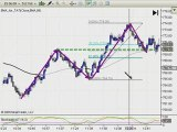 Use Fibonacci Levels to trade fores, futures, stocks, and...