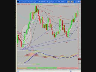 Day Trading the S&P Emini Futures with Uncle Mike 4/13/09