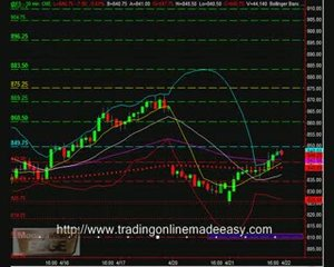 S&P 500 day trading course S&P 500 emini futures live roo…
