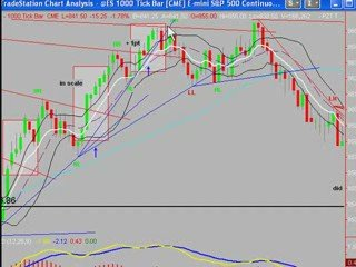 Day Trading the S&P Emini Futures with Uncle Mike 4/27/09