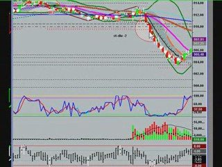 Day Trading the S&P Emini Future with Uncle Mike 5/12/09