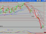 Day Trading the S&P Emini & Currency Futures with Uncle Mike