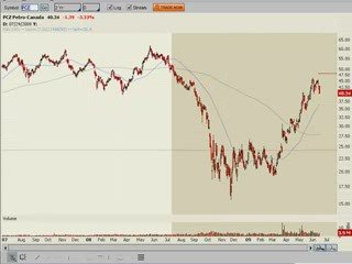 Day Trading, Technical Analysis, Candlestick Patterns